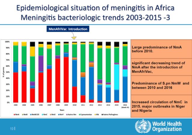 meningite-grafico-africa